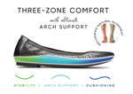 Three-Zone Comfort Technology PSD : For Flat Shoes