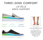 Three-Zone Comfort Technology PSDs : For Two Shoes